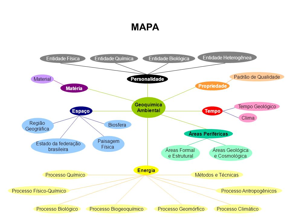 MAPA Entidade Heterogênea Entidade Física Entidade Química