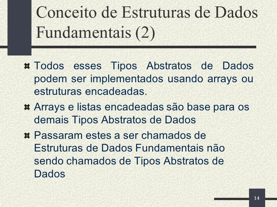 Conceito de Estruturas de Dados Fundamentais (2)