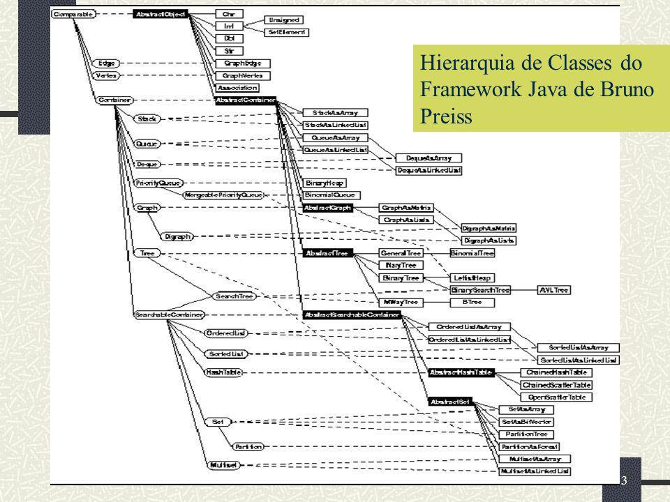 Hierarquia de Classes do Framework Java de Bruno Preiss