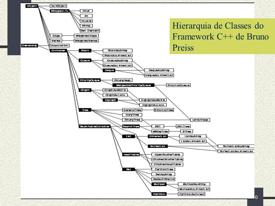 Hierarquia de Classes do Framework C++ de Bruno Preiss