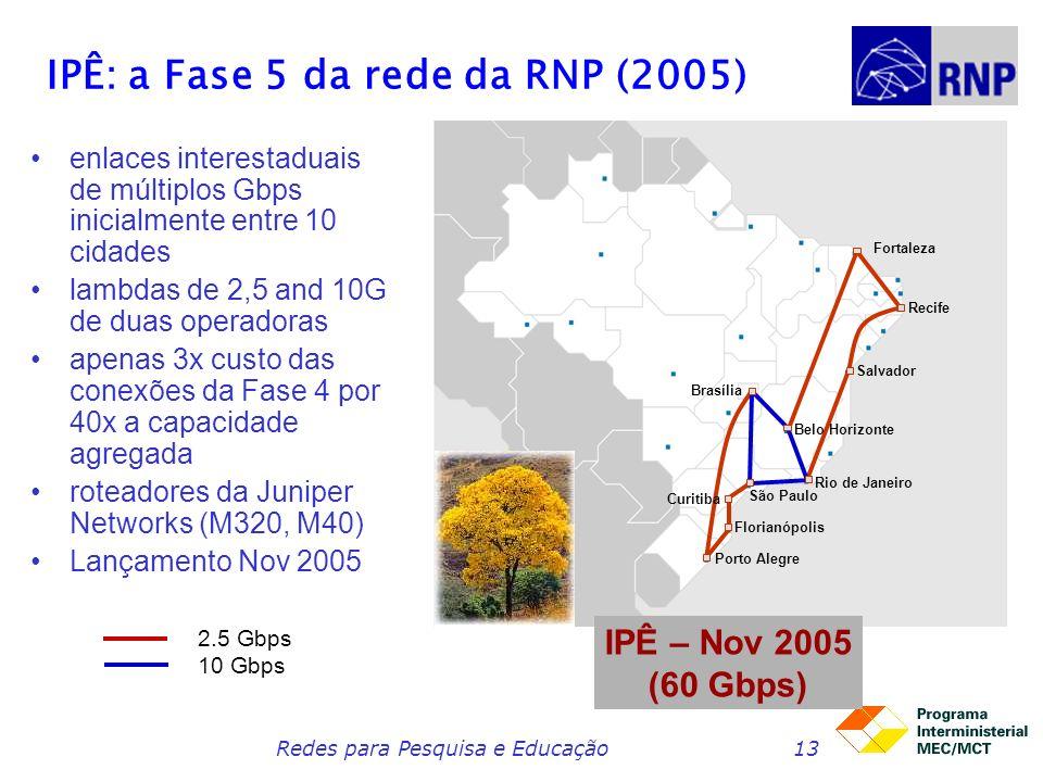 IPÊ: a Fase 5 da rede da RNP (2005)