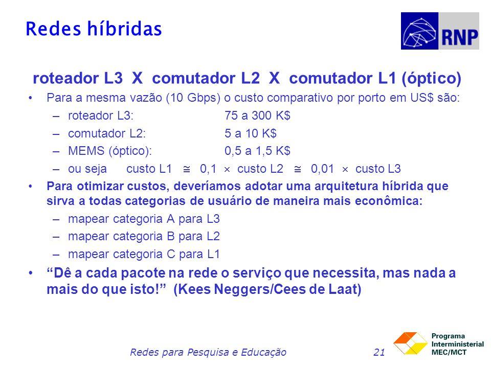 roteador L3 X comutador L2 X comutador L1 (óptico)