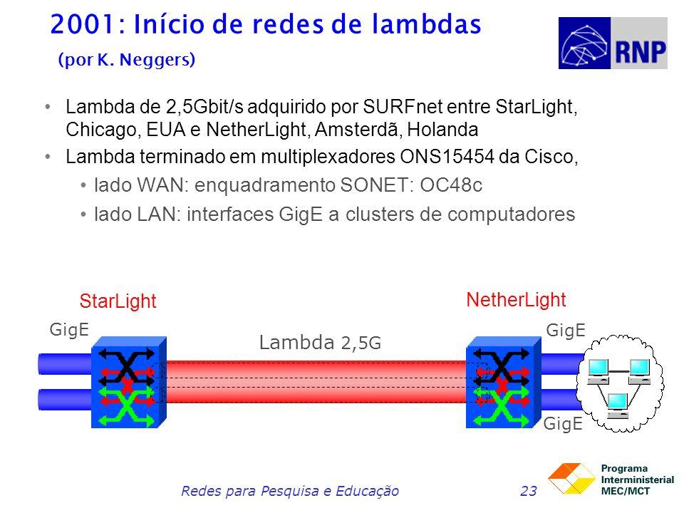 2001: Início de redes de lambdas (por K. Neggers)