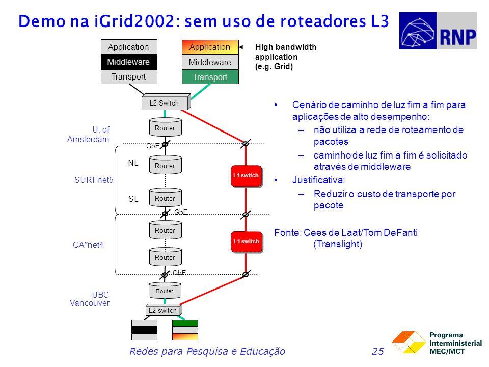Demo na iGrid2002: sem uso de roteadores L3