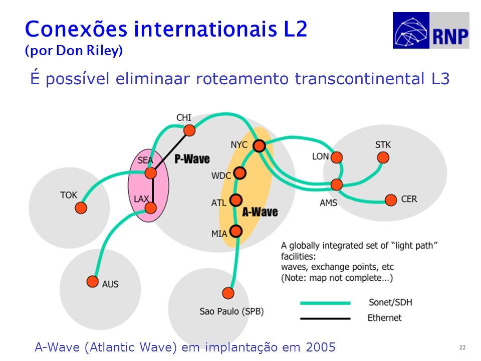 Conexões internationais L2 (por Don Riley)