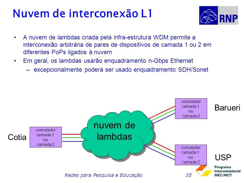 Nuvem de interconexão L1