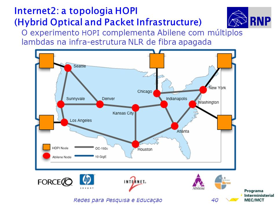 Internet2: a topologia HOPI (Hybrid Optical and Packet Infrastructure)