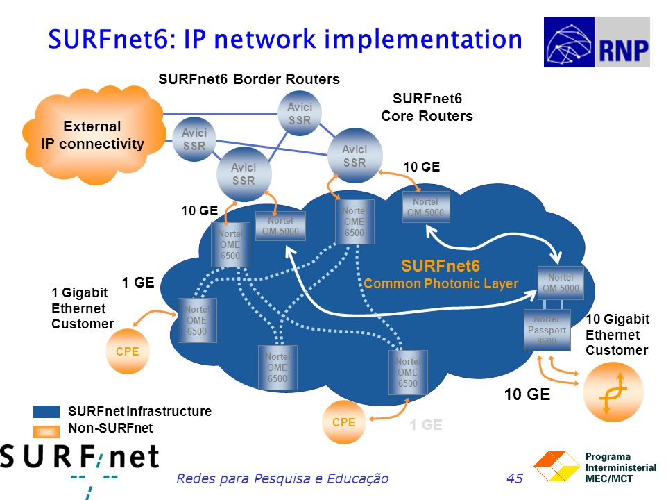 SURFnet6: IP network implementation
