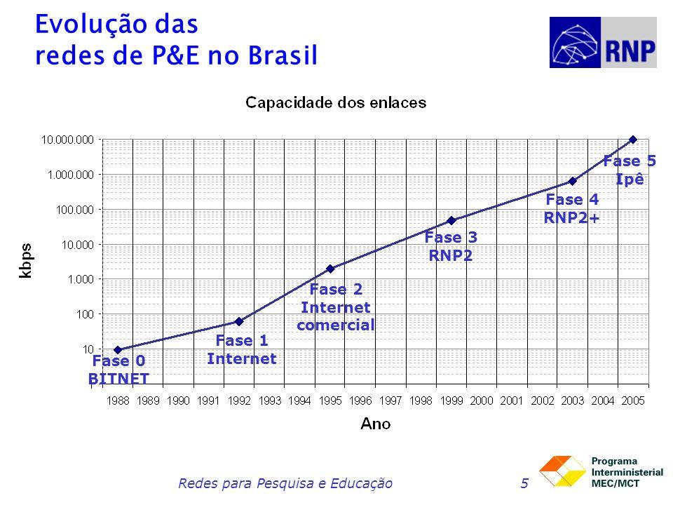 Evolução das redes de P&E no Brasil