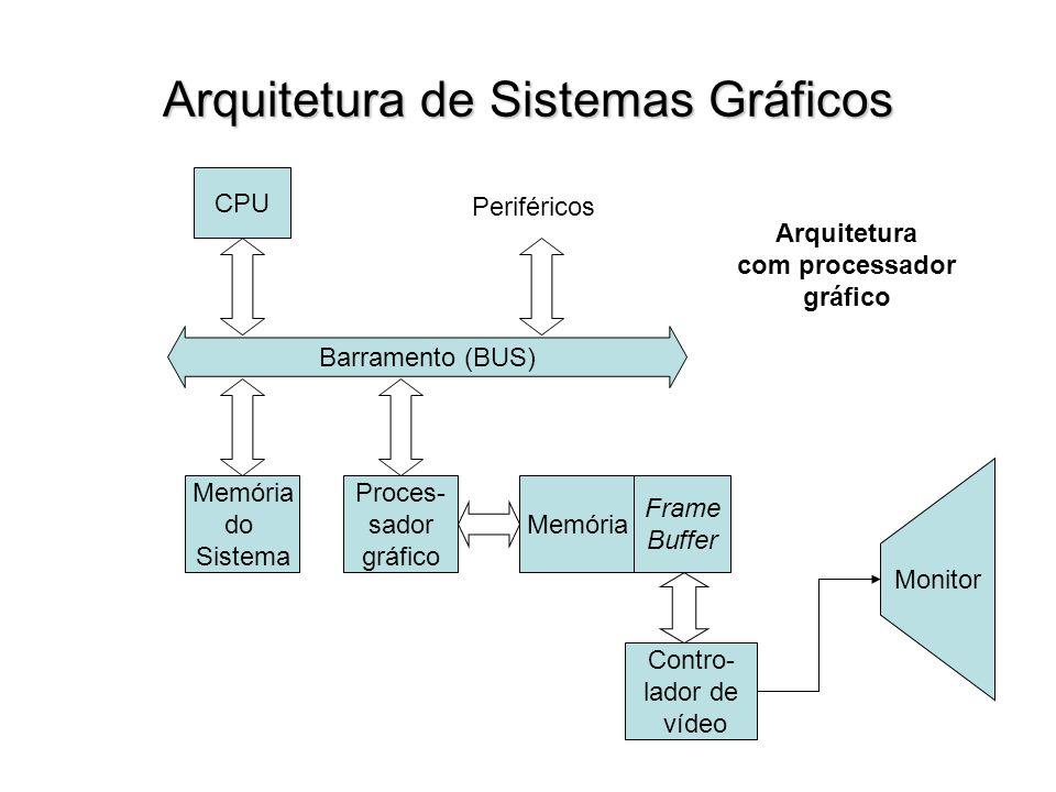 Arquitetura de Sistemas Gráficos