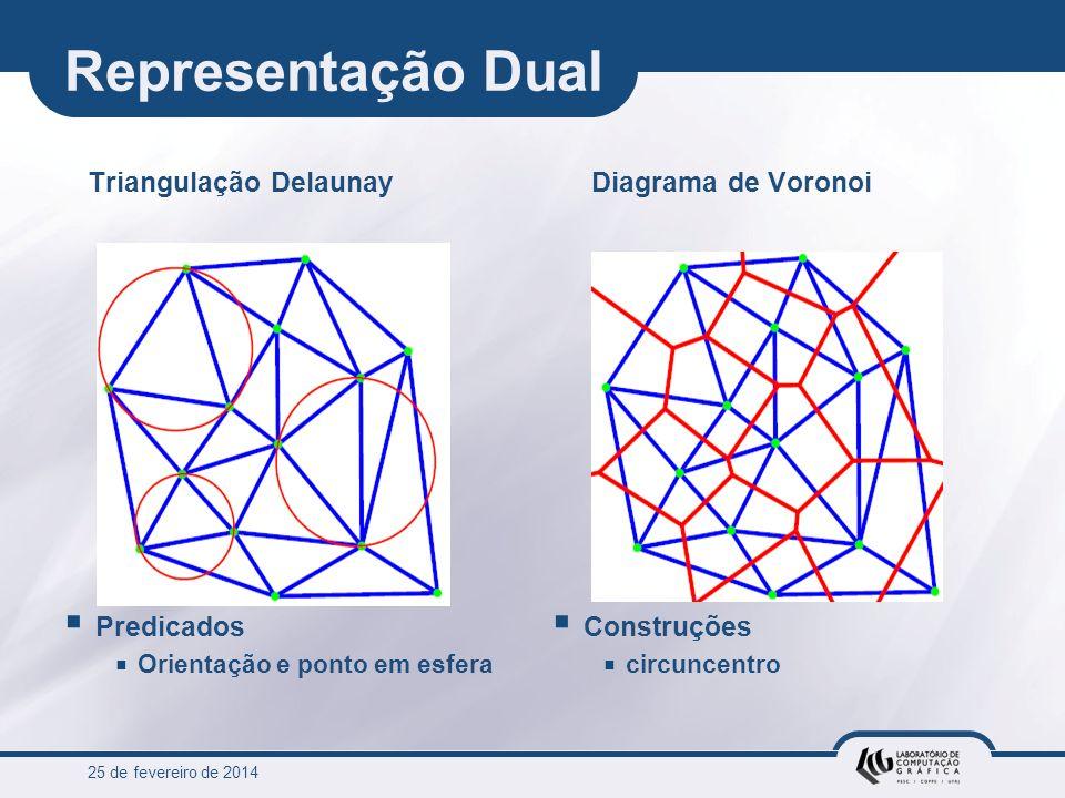 Representação Dual Triangulação Delaunay Predicados