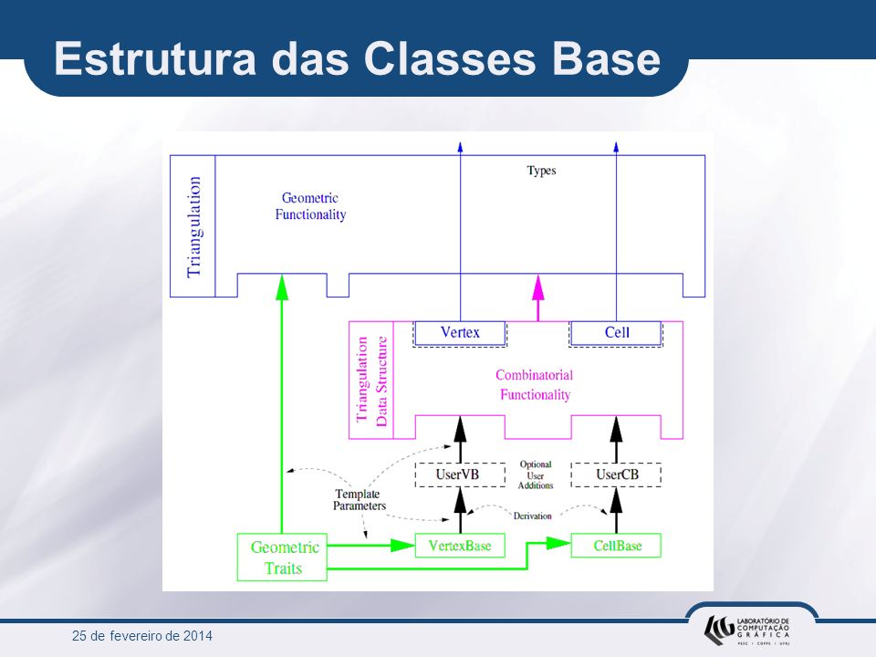 Estrutura das Classes Base