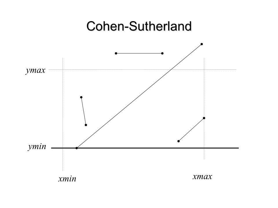 Cohen-Sutherland ymax ymin xmax xmin