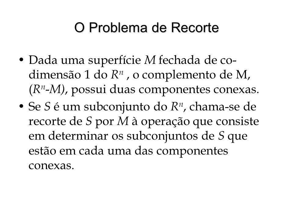 O Problema de Recorte Dada uma superfície M fechada de co-dimensão 1 do Rn , o complemento de M, (Rn-M), possui duas componentes conexas.