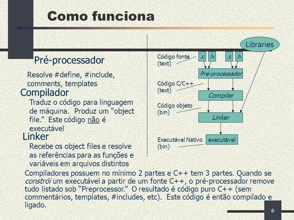 Como funciona Pré-processador Compilador Linker Libraries