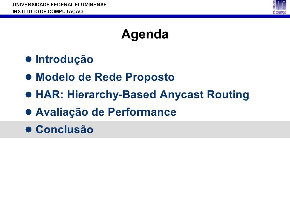 Agenda Introdução Modelo de Rede Proposto