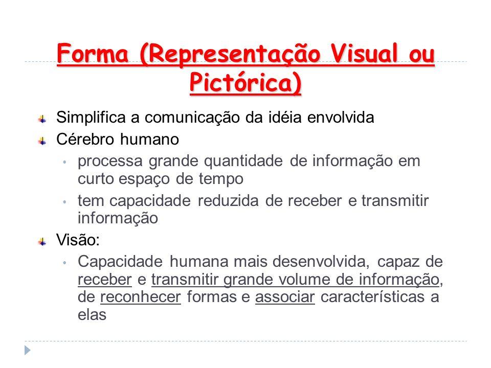 Forma (Representação Visual ou Pictórica)