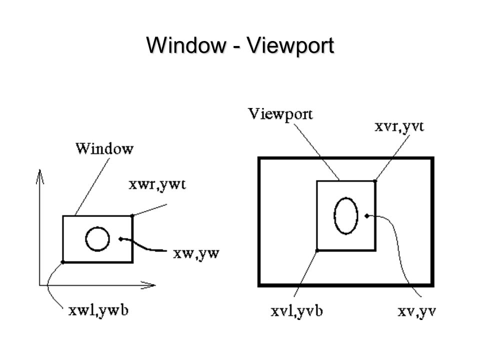 Window - Viewport
