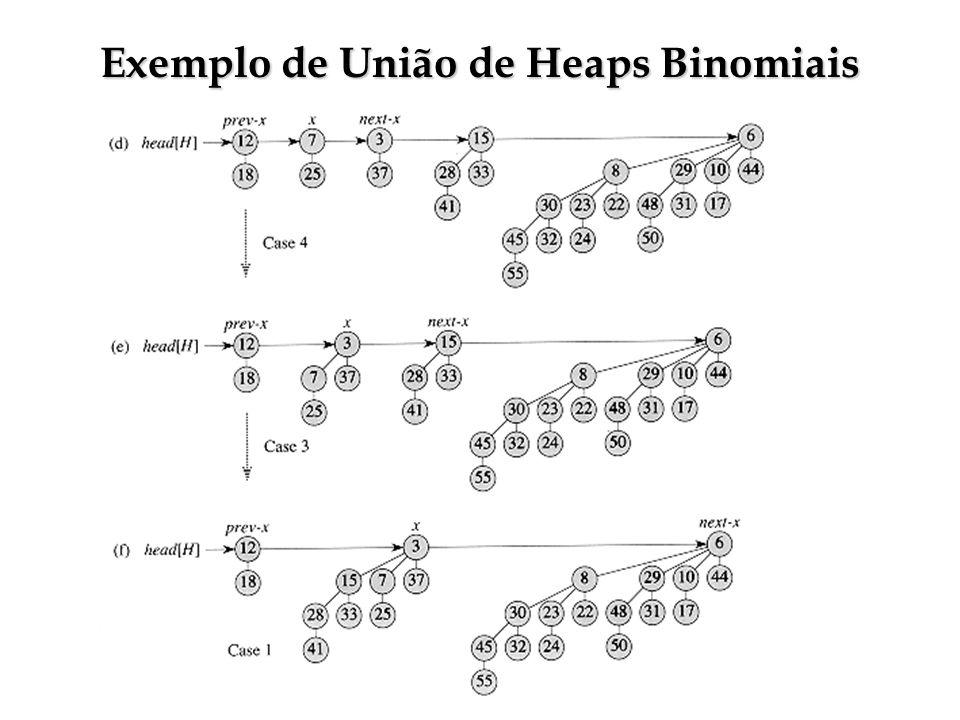 Exemplo de União de Heaps Binomiais