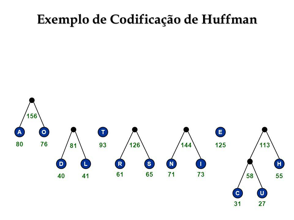 Exemplo de Codificação de Huffman