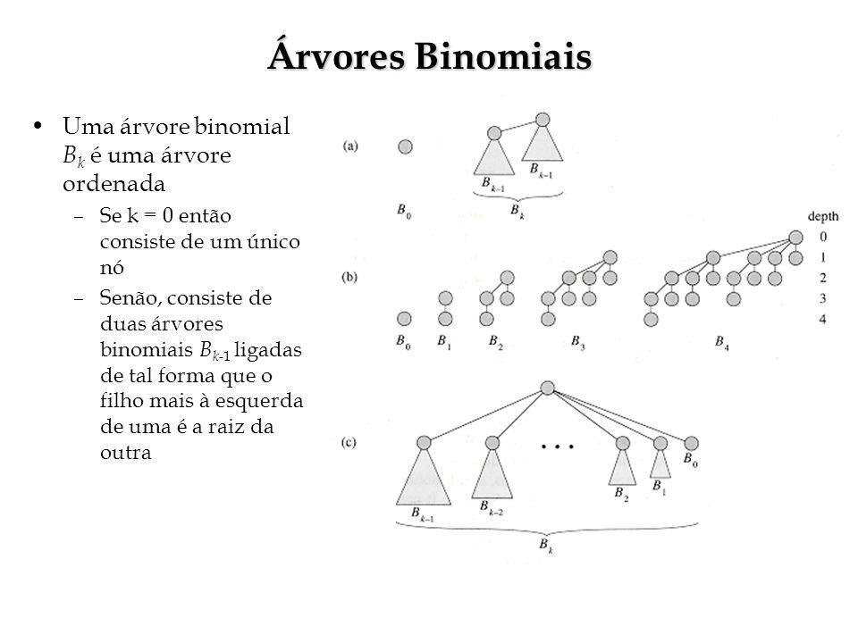 Árvores Binomiais Uma árvore binomial Bk é uma árvore ordenada