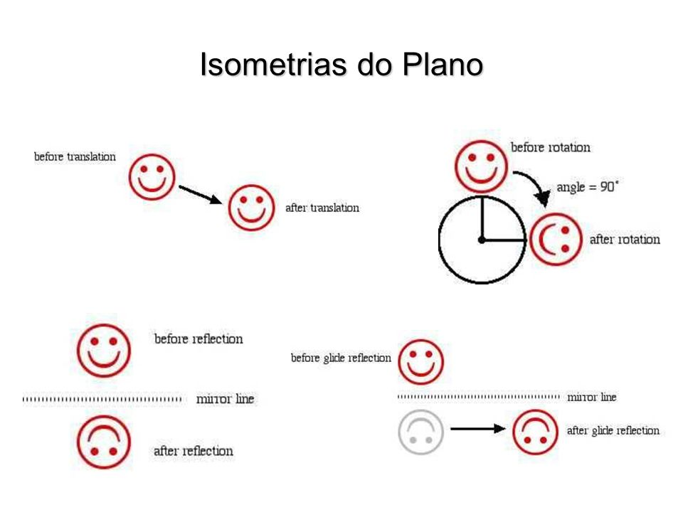 Isometrias do Plano