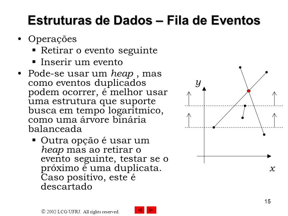 Estruturas de Dados – Fila de Eventos
