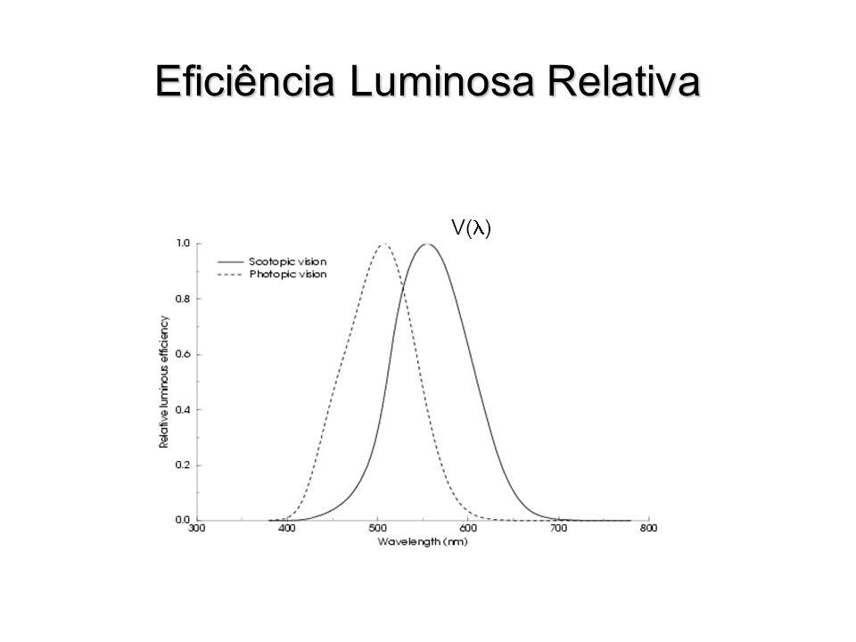 Eficiência Luminosa Relativa
