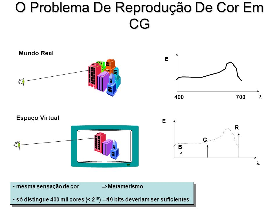 O Problema De Reprodução De Cor Em CG