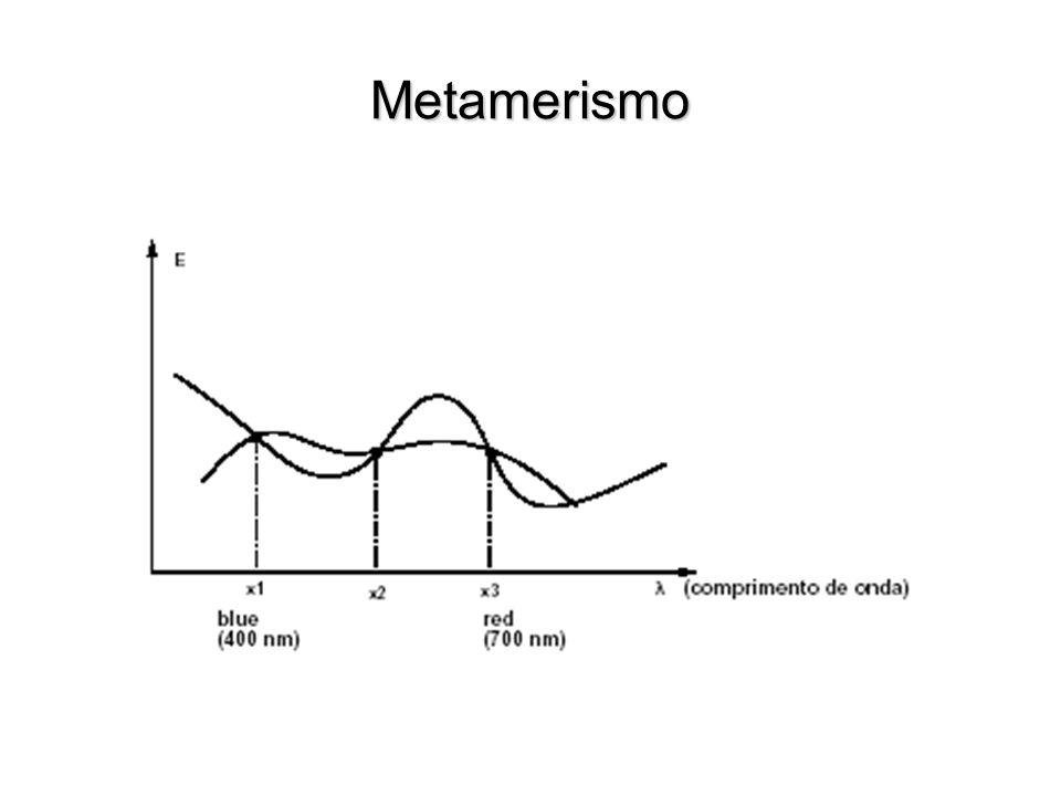 Metamerismo