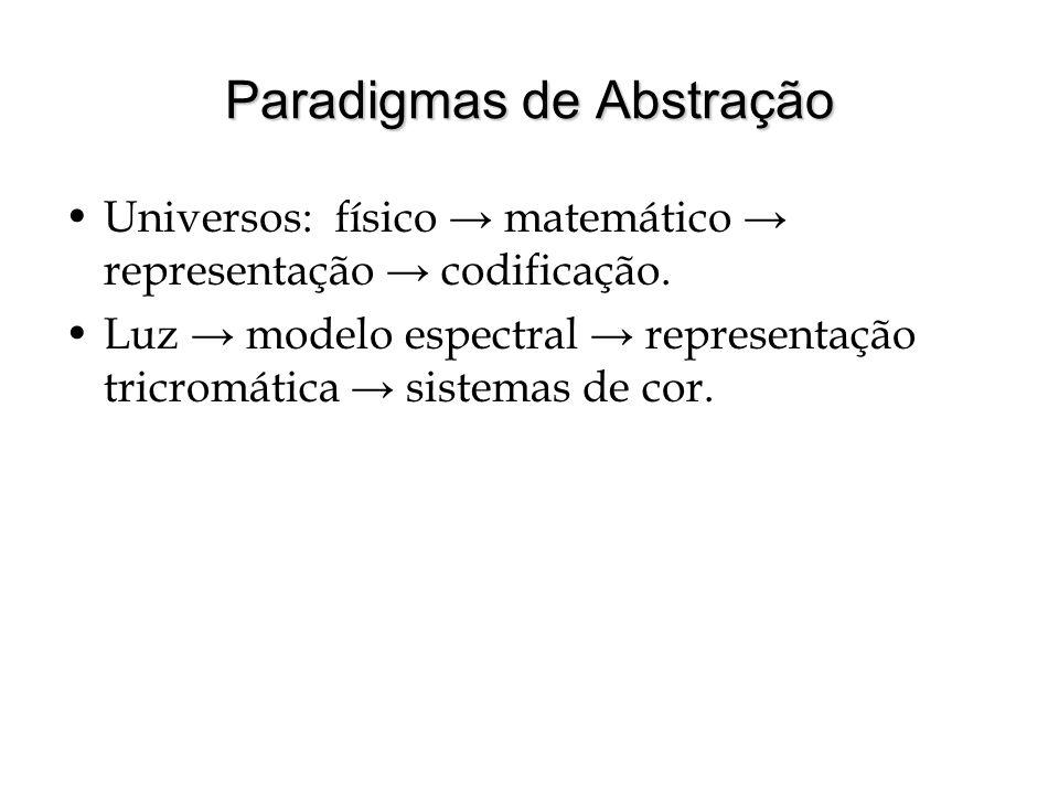 Paradigmas de Abstração