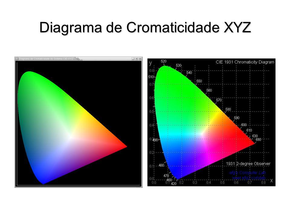 Diagrama de Cromaticidade XYZ