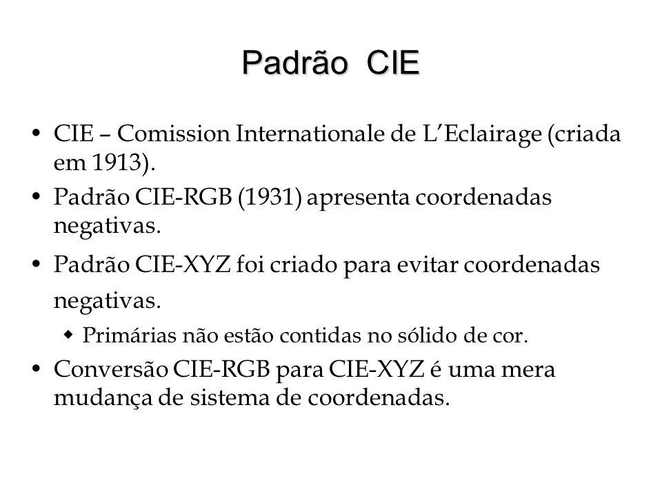 Padrão CIE CIE – Comission Internationale de L'Eclairage (criada em 1913). Padrão CIE-RGB (1931) apresenta coordenadas negativas.