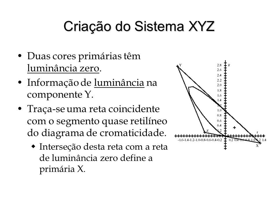 Criação do Sistema XYZ Duas cores primárias têm luminância zero.