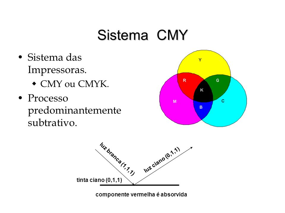 Sistema CMY Sistema das Impressoras.