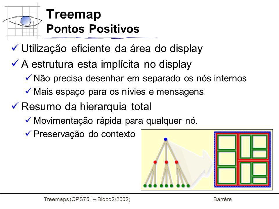 Treemap Pontos Positivos