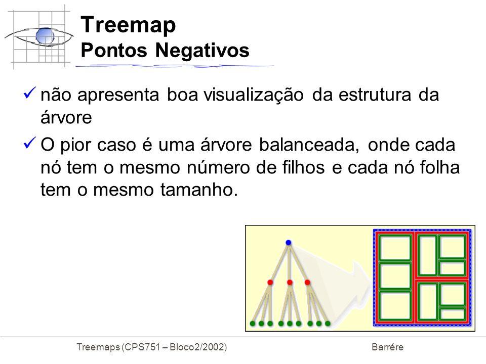 Treemap Pontos Negativos