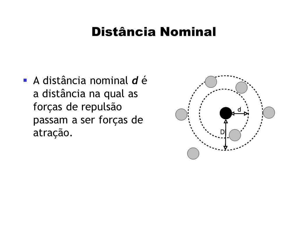 Distância Nominal A distância nominal d é a distância na qual as forças de repulsão passam a ser forças de atração.