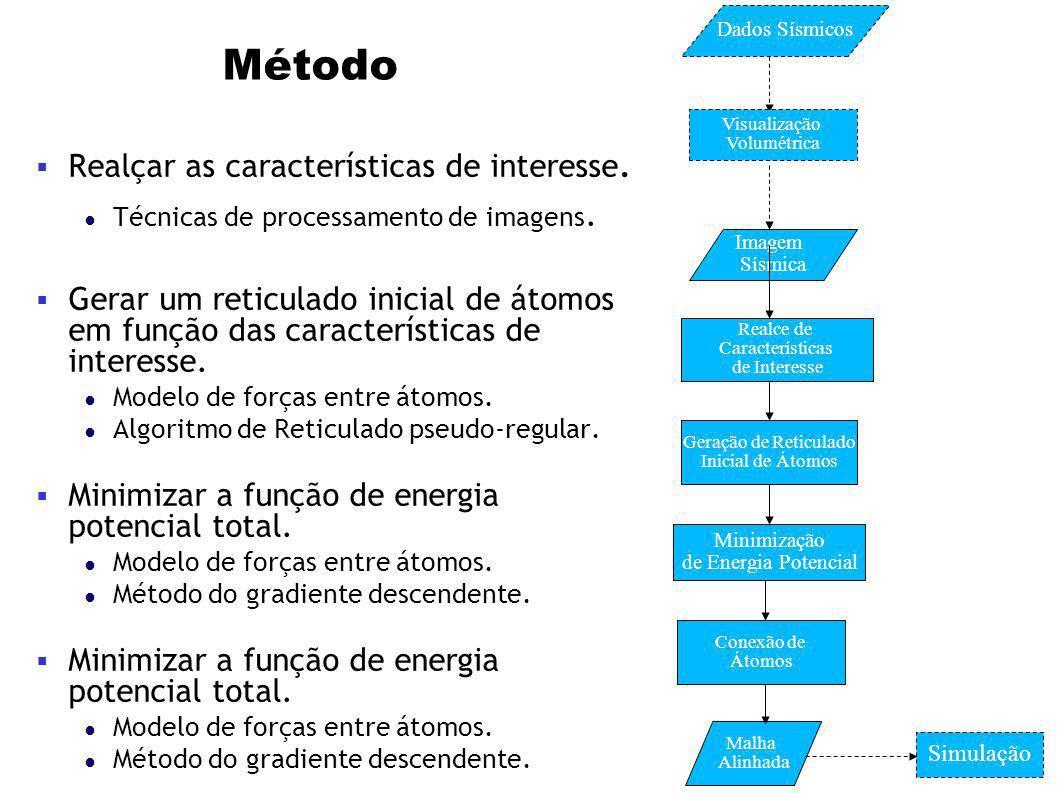 Método Realçar as características de interesse.