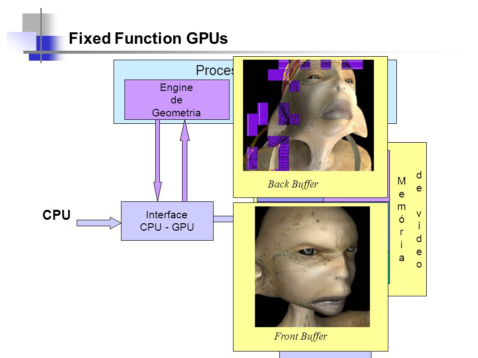 Fixed Function GPUs Processador(es) CPU Back Buffer Engine de