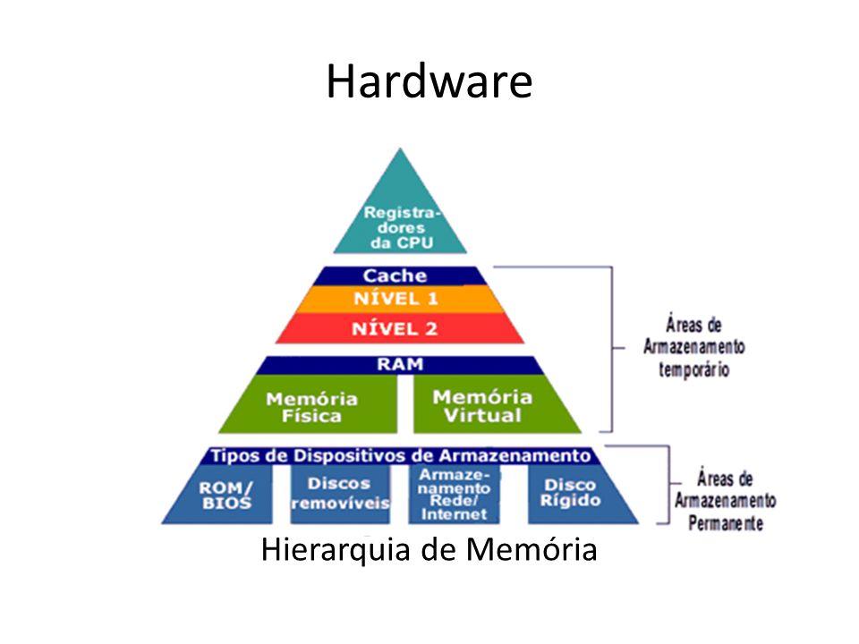 Hardware Hierarquia de Memória