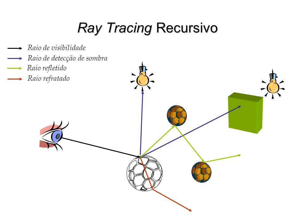 Ray Tracing Recursivo Raio de visibilidade Raio de detecção de sombra