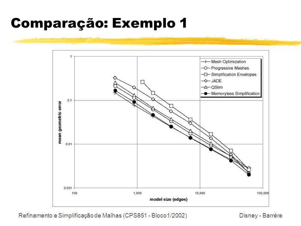 Comparação: Exemplo 1 Refinamento e Simplificação de Malhas (CPS851 - Bloco1/2002) Disney - Barrére.