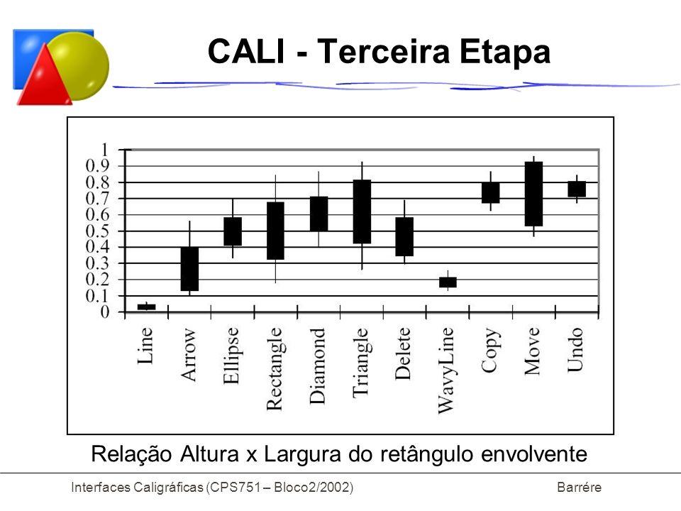 CALI - Terceira Etapa Relação Altura x Largura do retângulo envolvente
