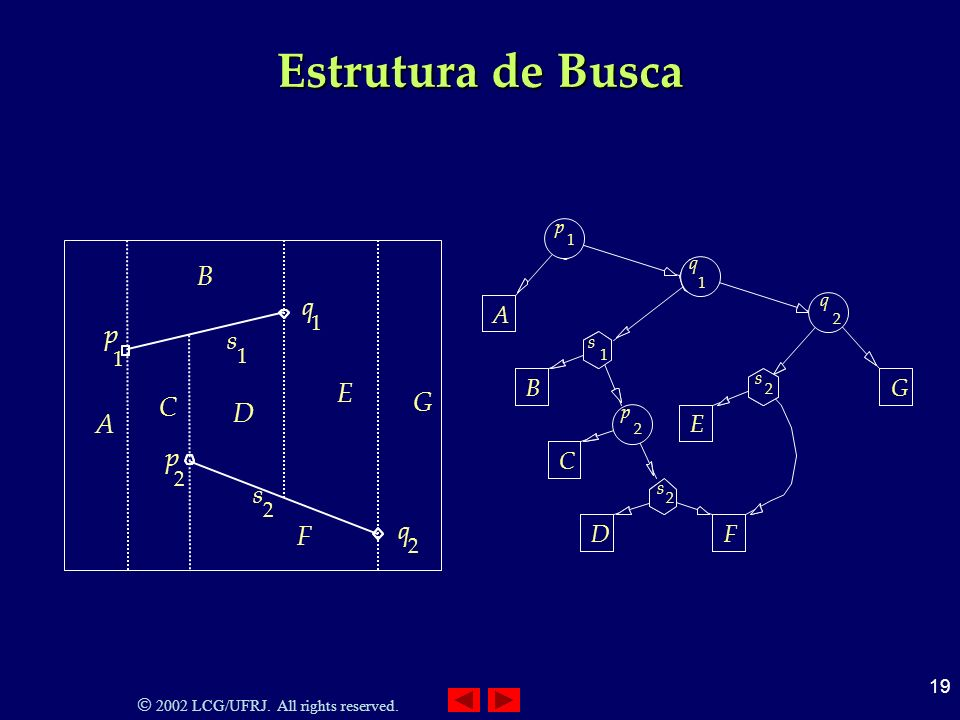 Estrutura de Busca 2 s C D F G B A E 1 s p q 2 2 s q 1 p A B C D F E G