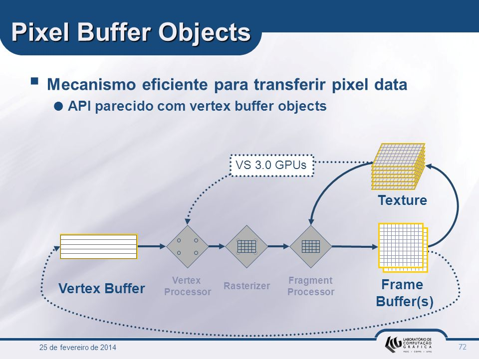 Pixel Buffer Objects Mecanismo eficiente para transferir pixel data