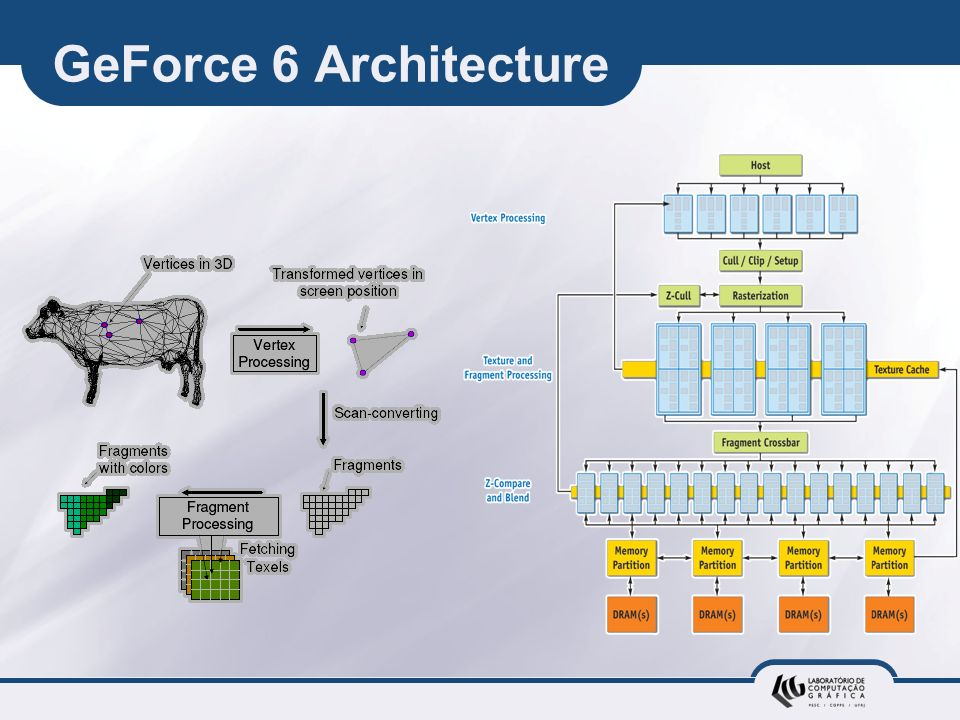 GeForce 6 Architecture