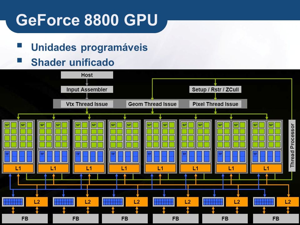 GeForce 8800 GPU Unidades programáveis Shader unificado