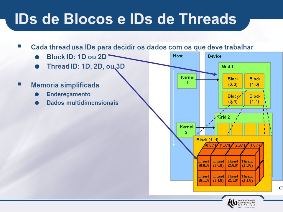 IDs de Blocos e IDs de Threads