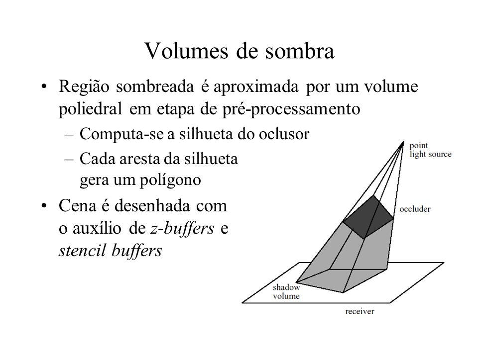 Volumes de sombra Região sombreada é aproximada por um volume poliedral em etapa de pré-processamento.